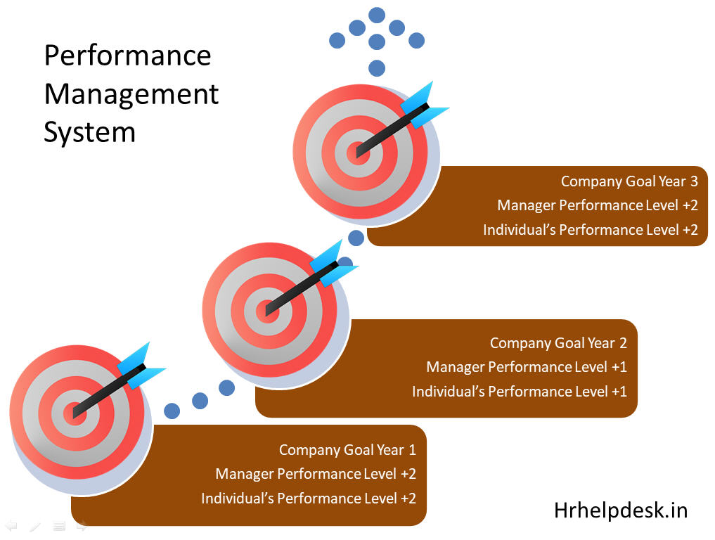 benefiting from performance management � the achievement cycle