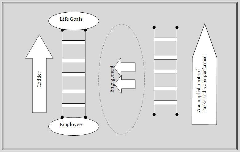 Engagement Model HR Planning
